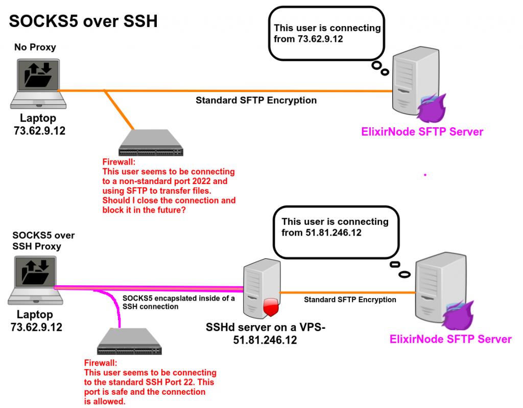 SSH-SOCKS5 diagram