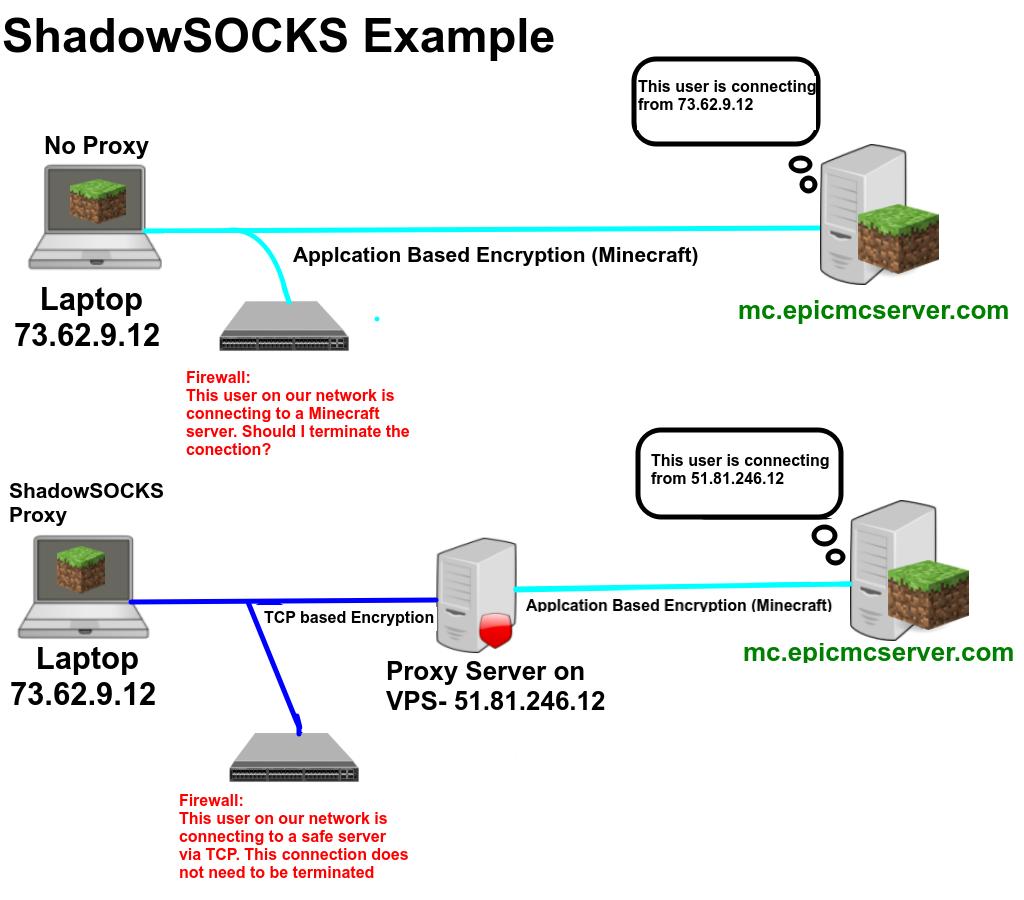 ShadowSOCKS diagram