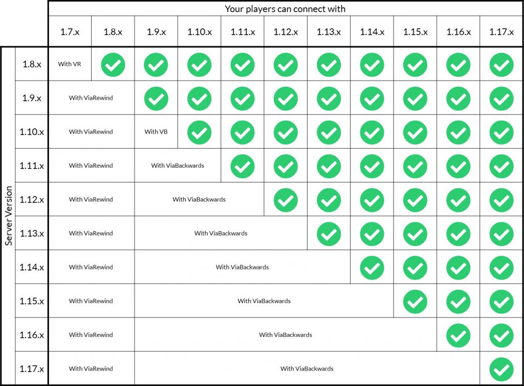 versions list minecraft server